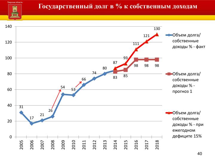 Государственный долг в % к собственным доходам