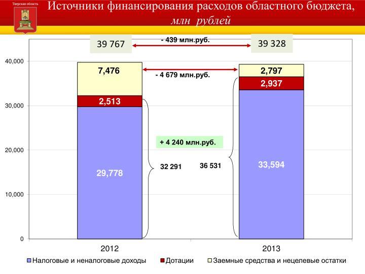 Источники финансирования расходов областного бюджета,