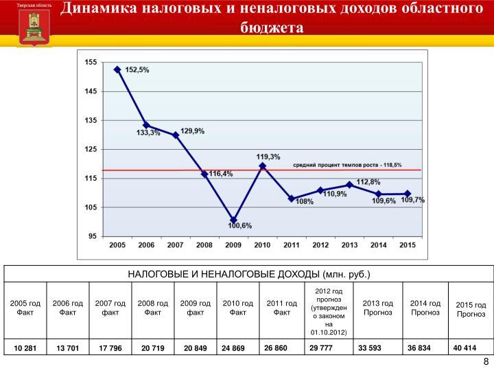 Динамика налоговых и неналоговых доходов областного бюджета