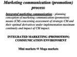 marketing communication promotion process2