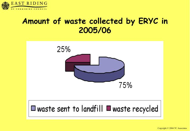 Amount of waste collected by ERYC in 2005/06