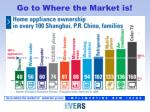 go to where the market is5