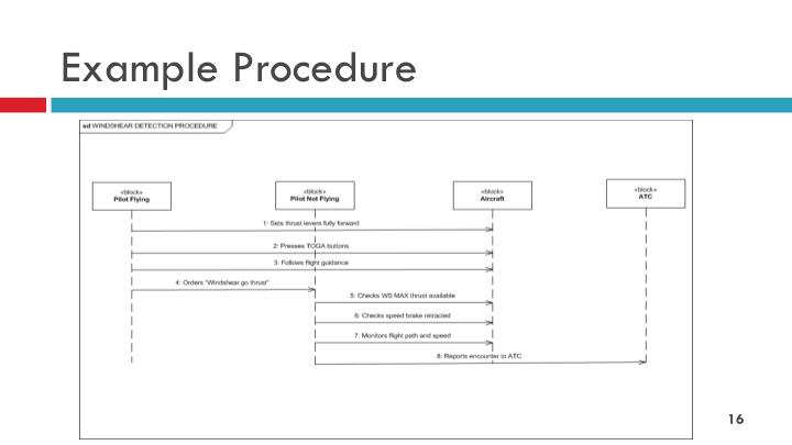 Example Procedure