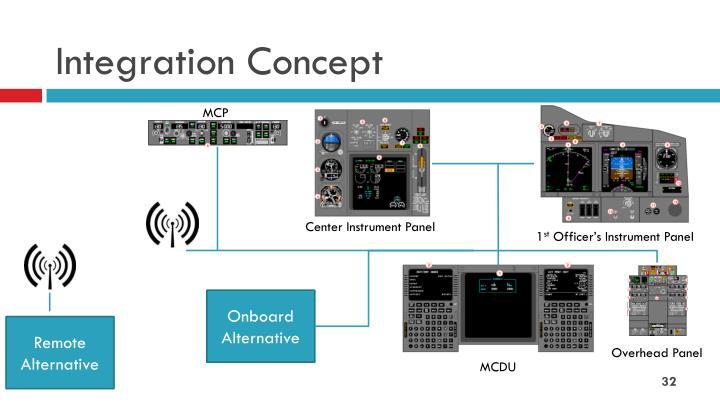 Integration Concept