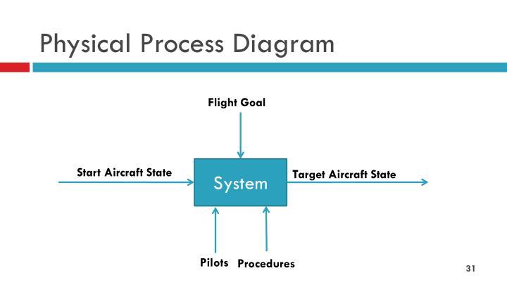 Physical Process Diagram