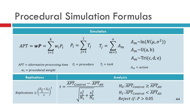 Procedural Simulation Formulas