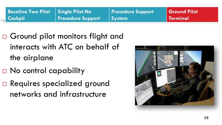 Ground pilot monitors flight and interacts with ATC on behalf of the airplane