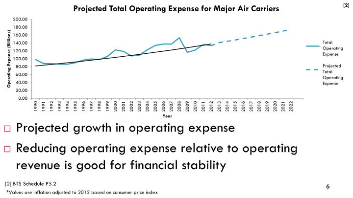 Projected growth in operating expense