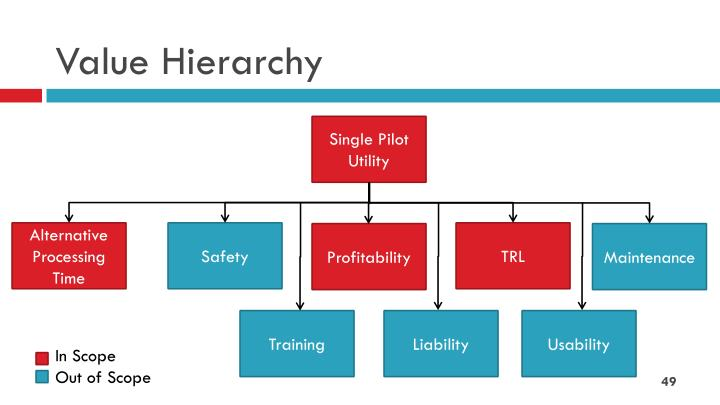 Value Hierarchy