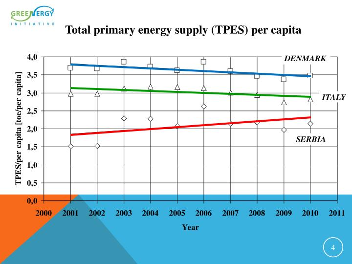 Total primary energy supply (TPES) per capita