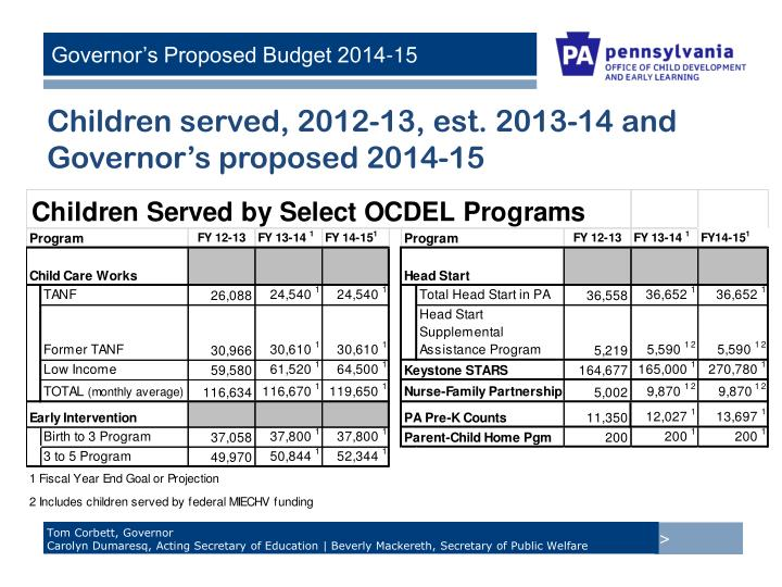 Children served, 2012-13, est. 2013-14 and Governor's proposed 2014-15