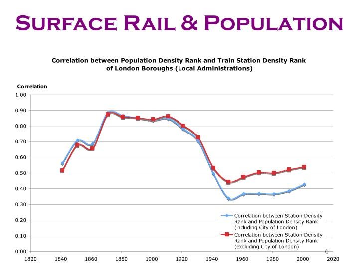 Surface Rail & Population