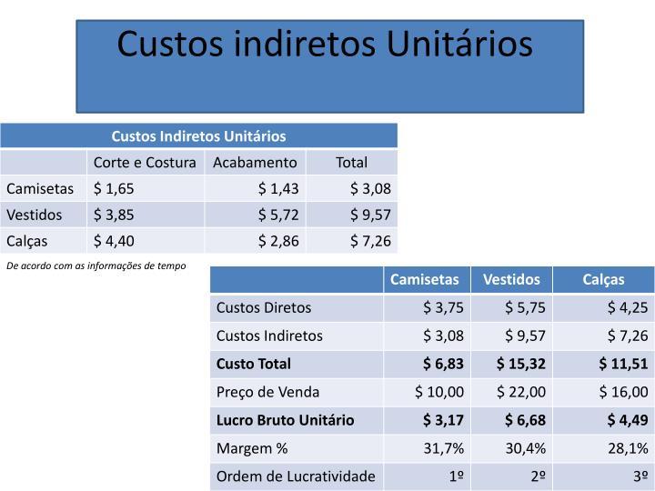 Custos indiretos Unitários