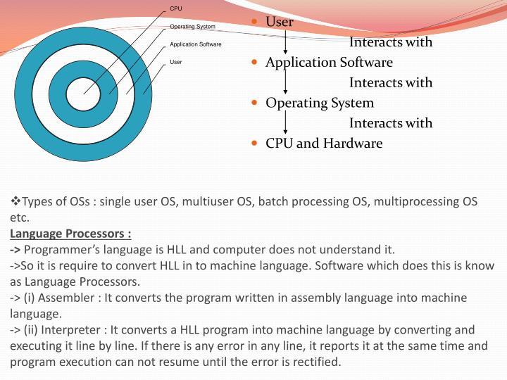 Types of OSs : single user OS, multiuser OS, batch processing OS, multiprocessing OS etc.
