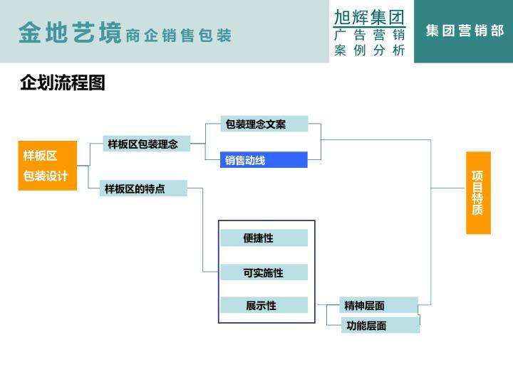 企划流程图