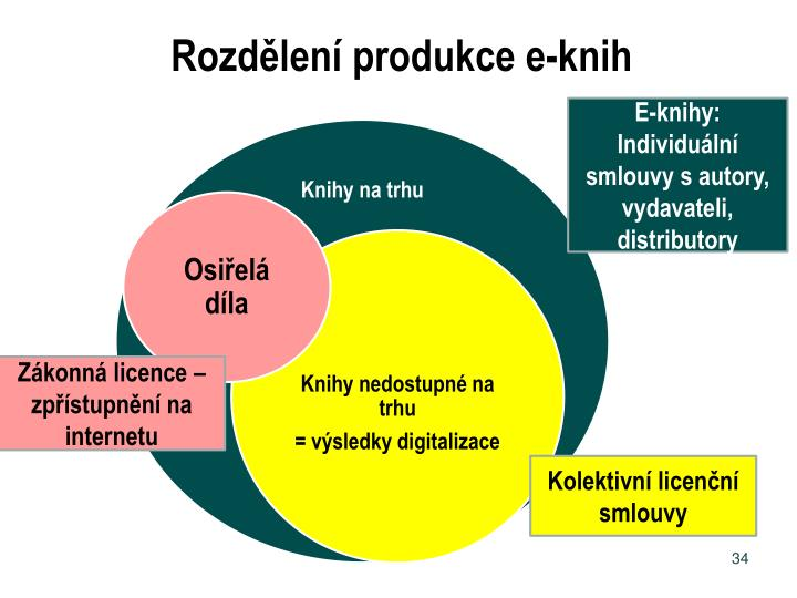 Rozdělení produkce e-knih