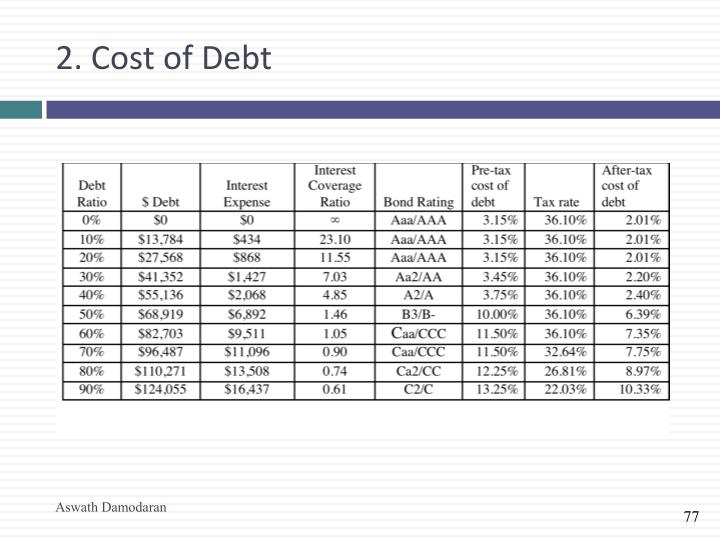 2. Cost of Debt