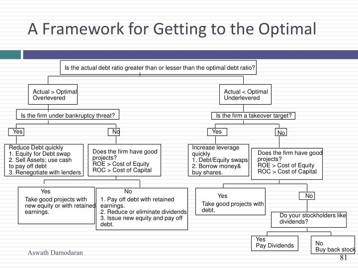 A Framework for Getting to the Optimal
