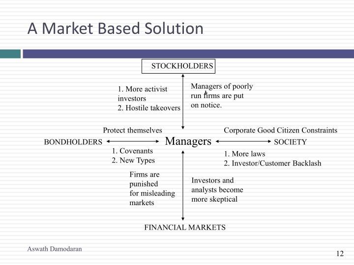A Market Based Solution
