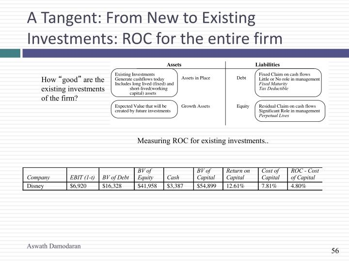 A Tangent: From New to Existing Investments: ROC for the entire firm
