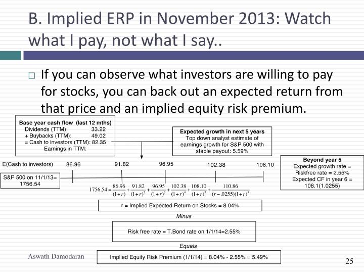 B. Implied ERP in November 2013: Watch what I pay, not what I say..
