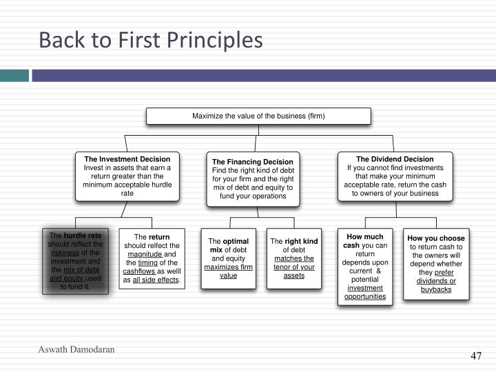 Back to First Principles