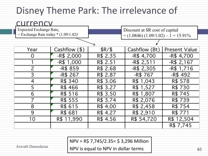 Disney Theme Park: The irrelevance of currency
