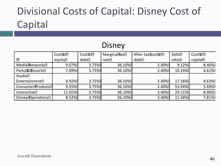 Divisional Costs of Capital: Disney Cost of Capital