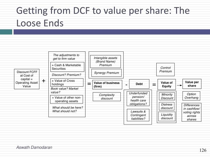 Getting from DCF to value per share: The Loose Ends