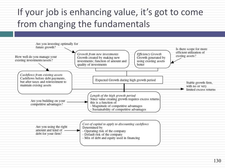 If your job is enhancing value, it