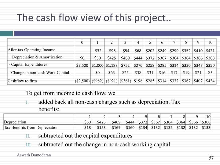 The cash flow view of this project..