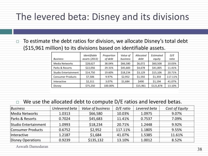 The levered beta: Disney and its divisions