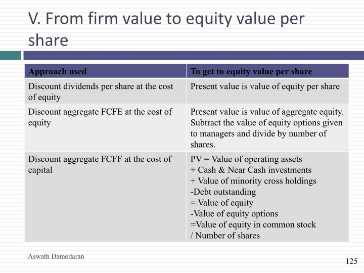 V. From firm value to equity value per share