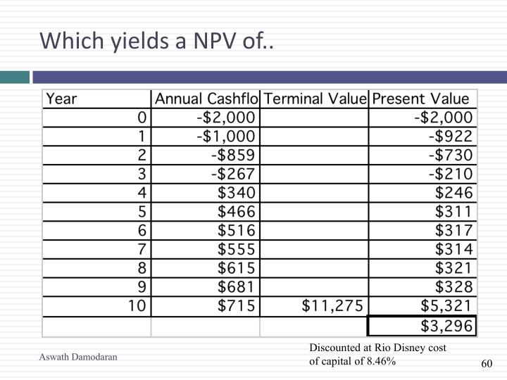 Which yields a NPV of..