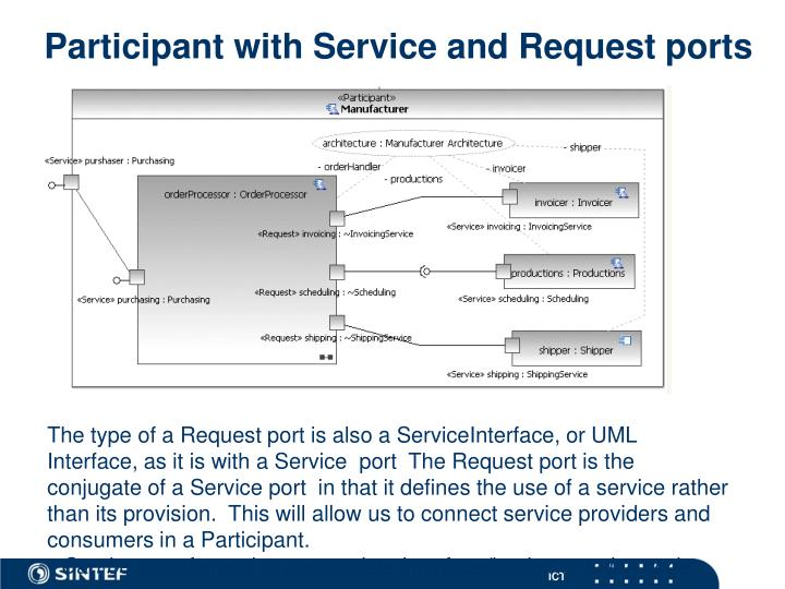 Participant with Service and Request ports