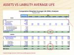 assets vs liability average life