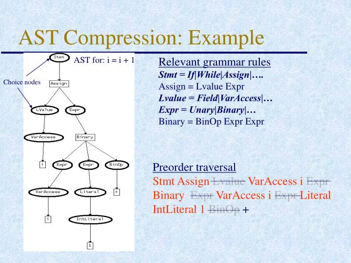 AST Compression: Example