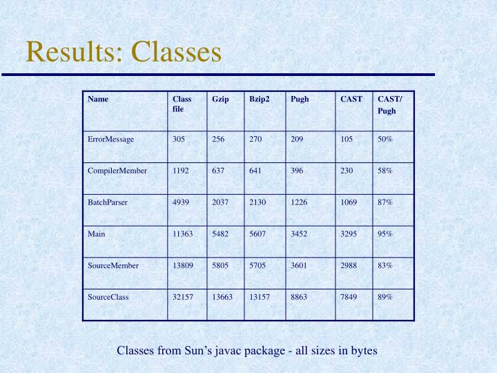 Results: Classes