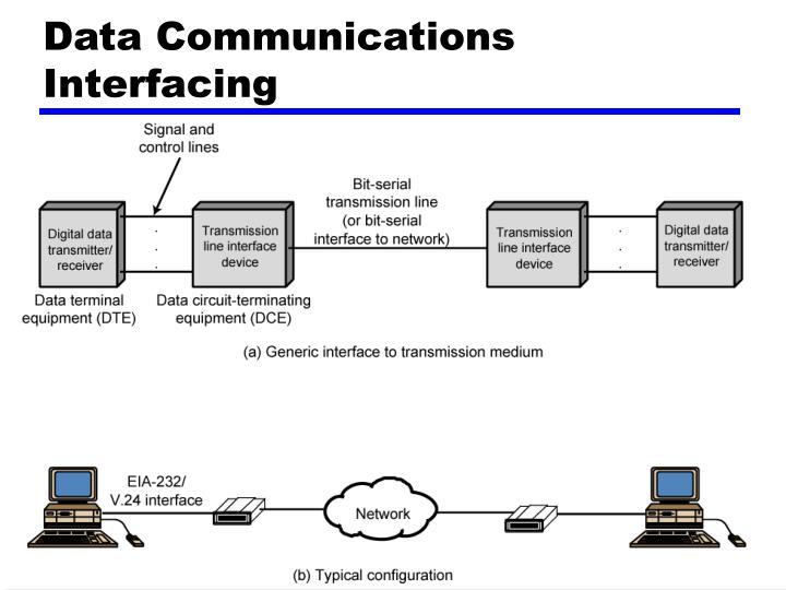 Data Communications Interfacing