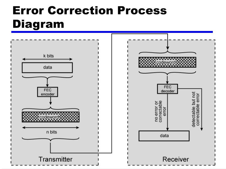 Error Correction Process Diagram