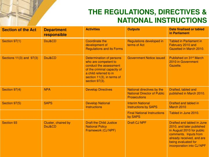 THE REGULATIONS, DIRECTIVES & NATIONAL INSTRUCTIONS
