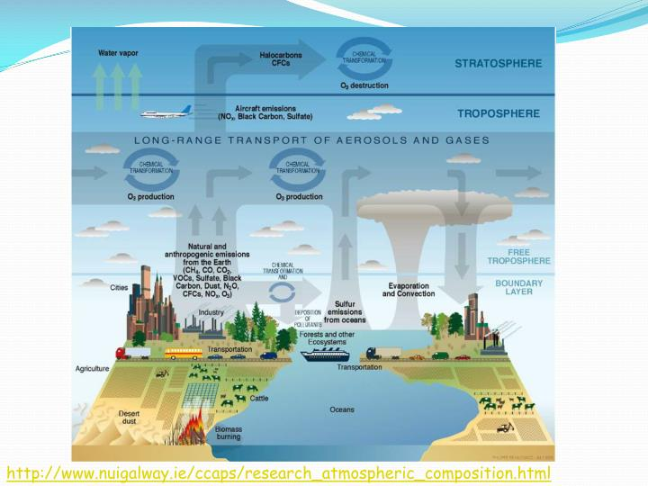 http://www.nuigalway.ie/ccaps/research_atmospheric_composition.html