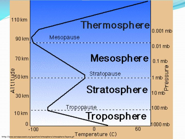 http://www.aerospaceweb.org/question/atmosphere/atmosphere/layers.gif