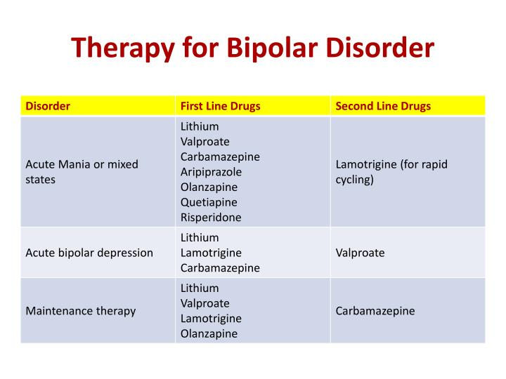 PPT - Drugs for Bipolar Disorders PowerPoint Presentation ...