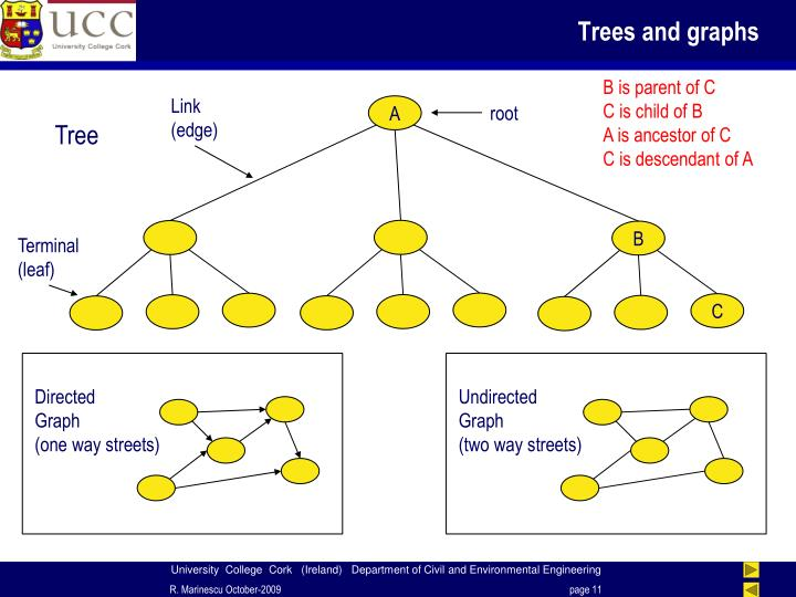 Trees and graphs