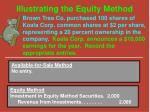 illustrating the equity method2