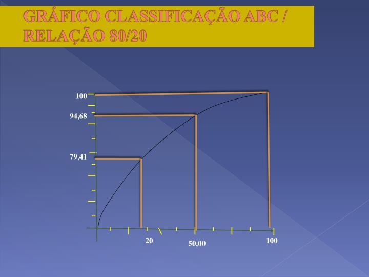 GRÁFICO CLASSIFICAÇÃO ABC /