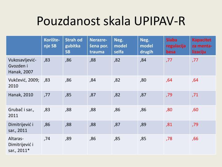 Pouzdanost skala UPIPAV-R