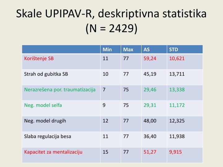 Skale UPIPAV-R, deskriptivna statistika (N = 2429)