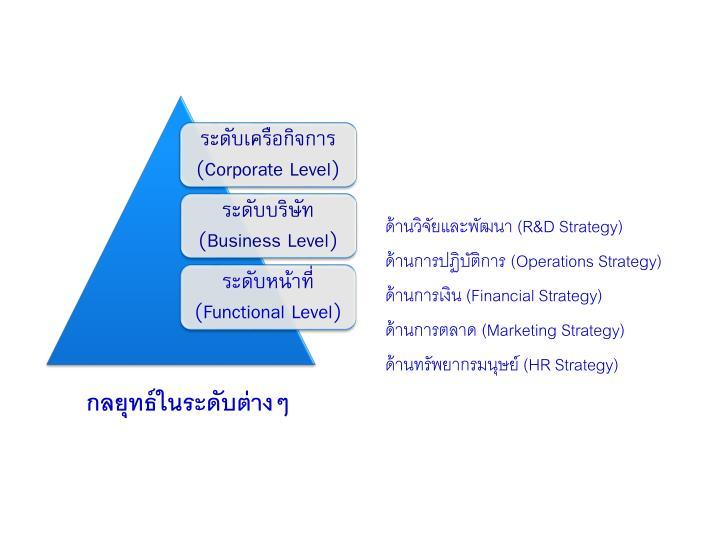 ด้านวิจัยและพัฒนา (R&D Strategy)